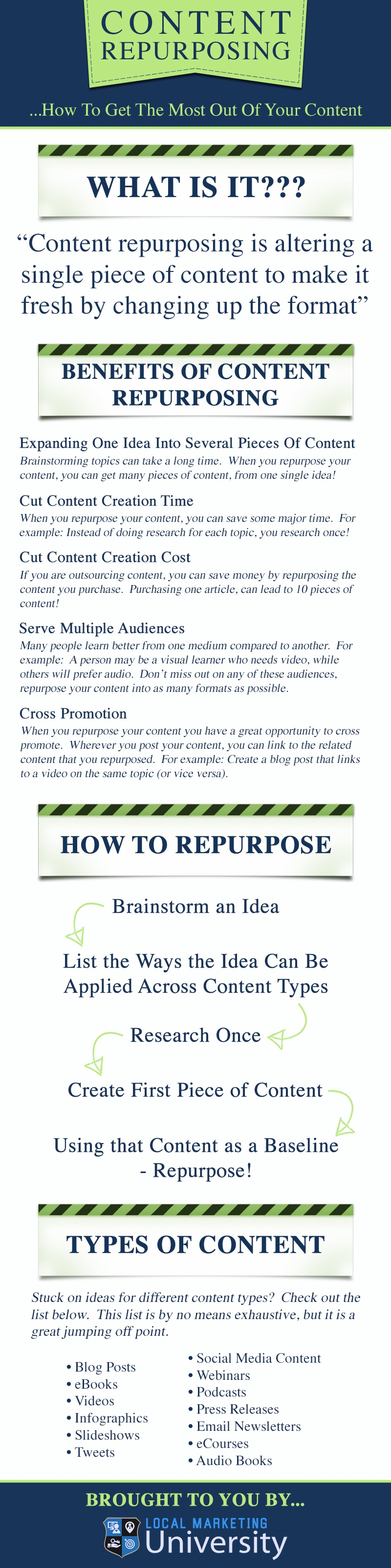 Content Repurposing - Infographic